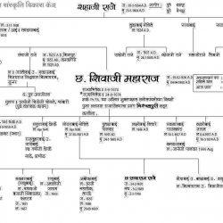 छत्रपति शिवाजी महाराज के पूर्वज